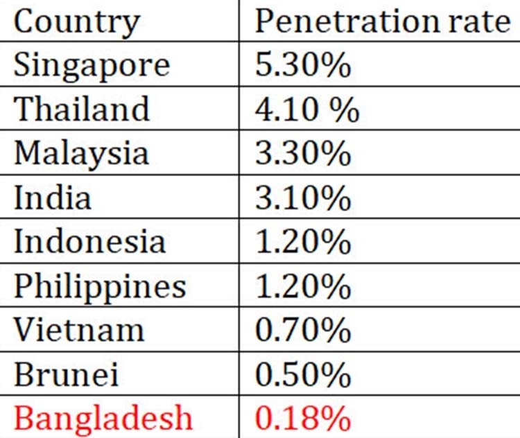 Insurance sector in Bangladesh needs momentum
