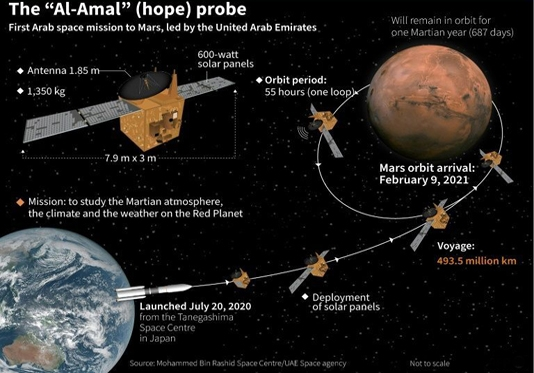 UAE on edge as 'Hope' probe poised to enter Mars orbit