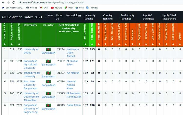 EWU tops 'AD Scientific Index' among pvt varsities