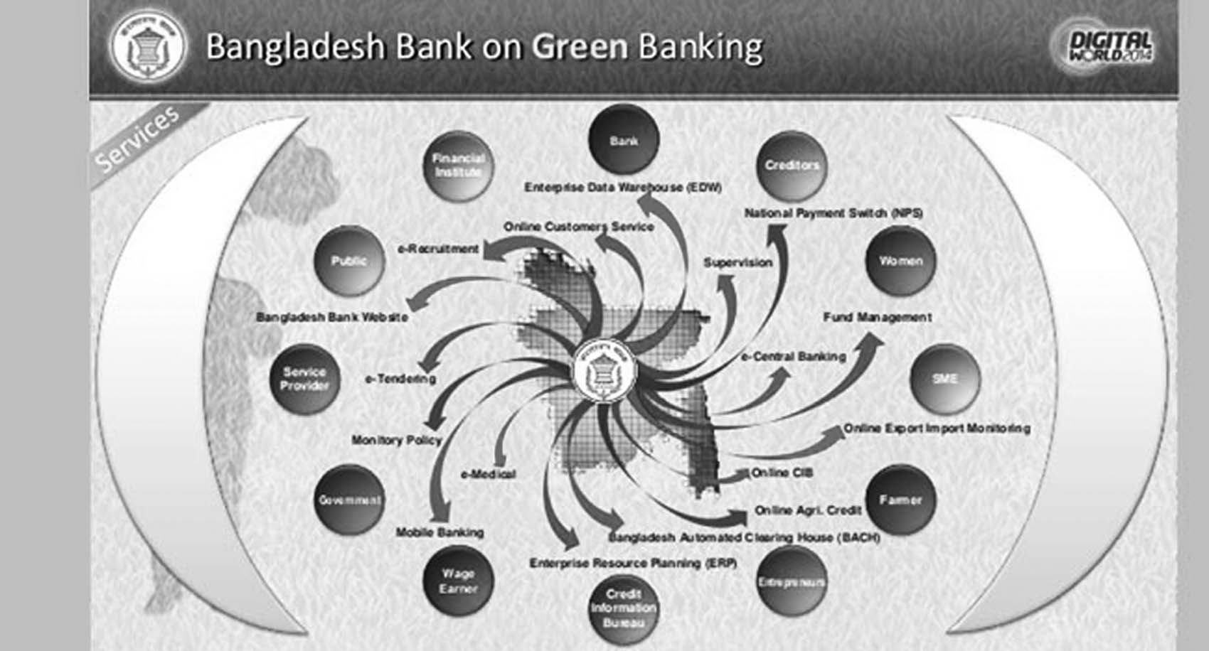 Green Banking is still green  in Bangladesh