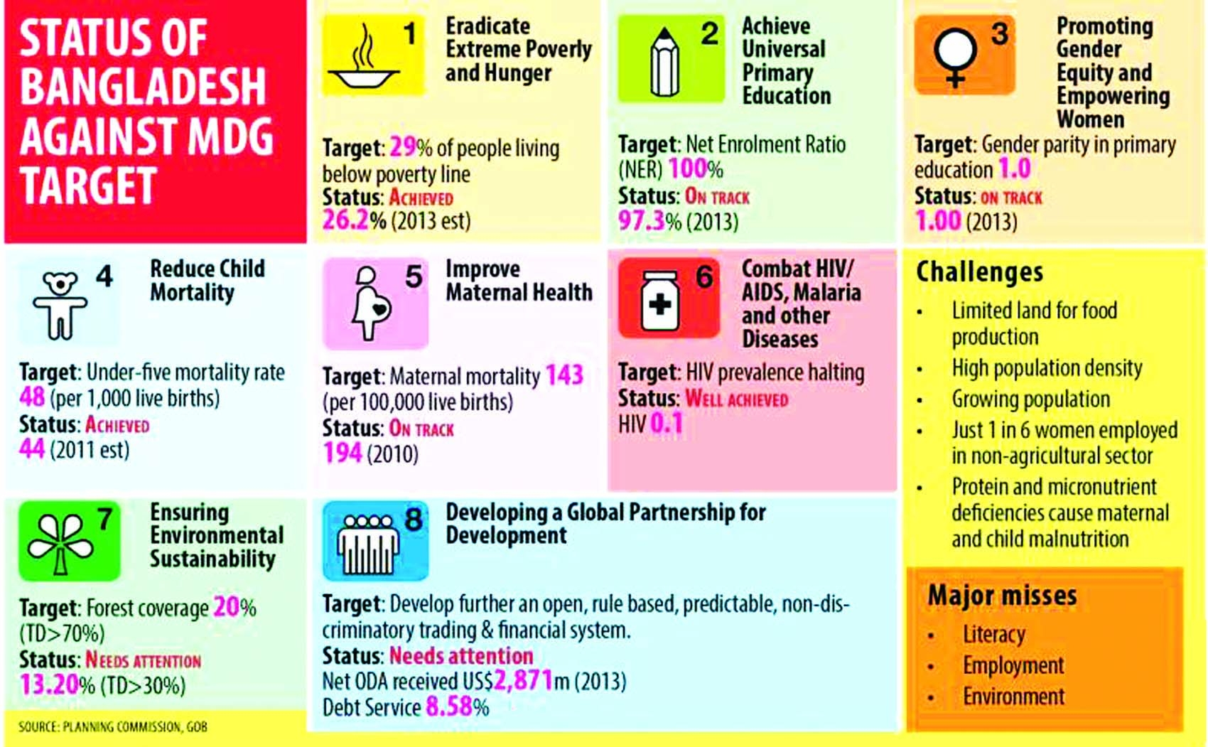 The Long Term Economic Benefits Of >> MDG achievement: A story of success | The Asian Age Online, Bangladesh