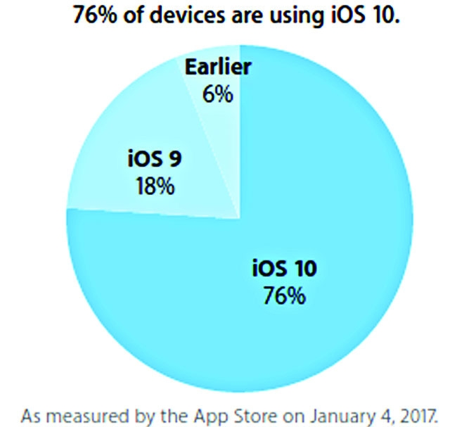 76% Apple's mobile devices being run  by iOS 10