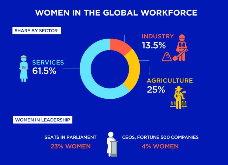 'Women in the changing world of work'