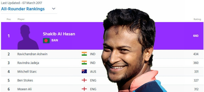 Shakib best Test all-rounder
