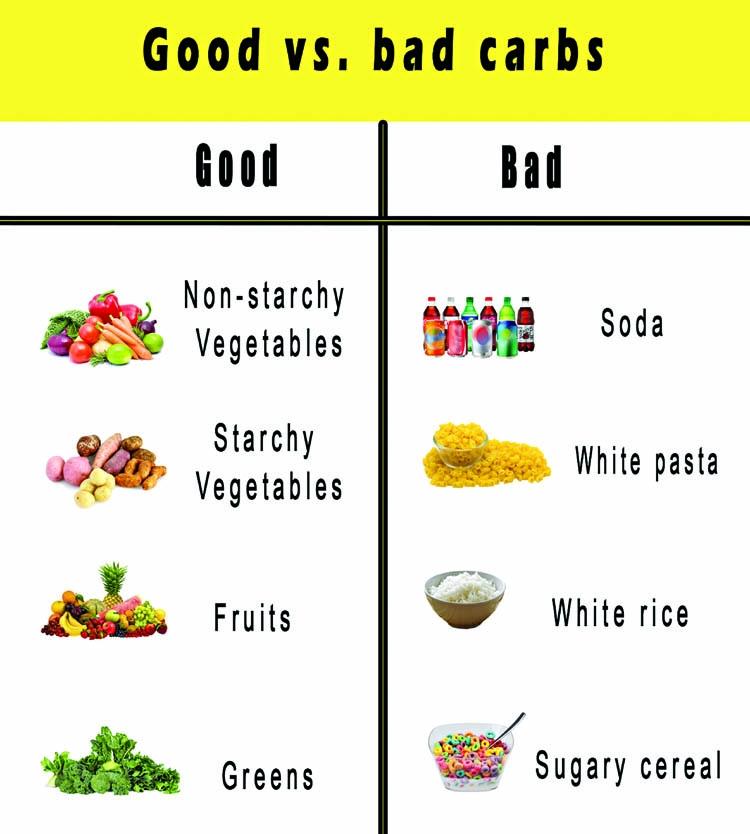 Good carbs vs. bad carbs