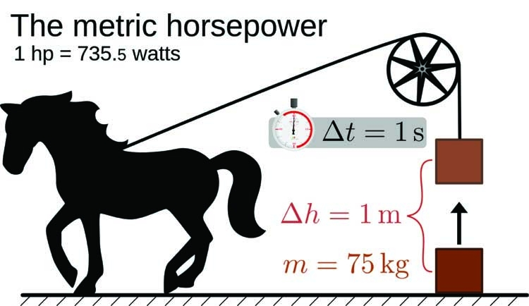 The origins of the term 'Horsepower'