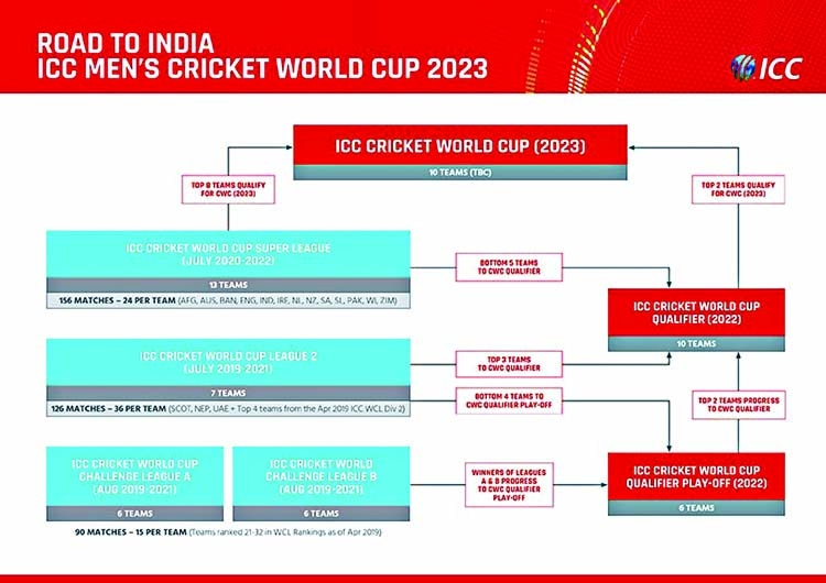 New Changes In 2023 World Cup Qualification The Asian Age