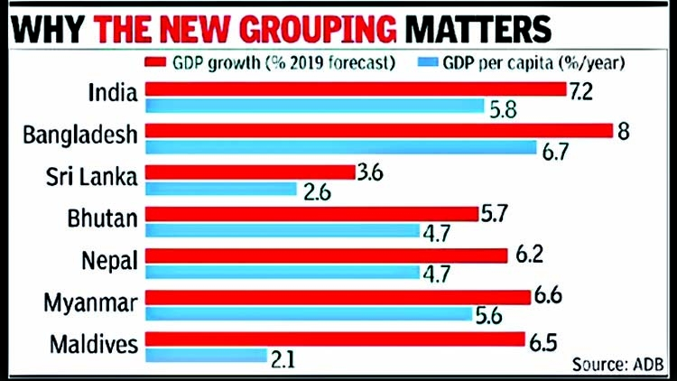 India to form new sub-regional economic bloc sans Pakistan